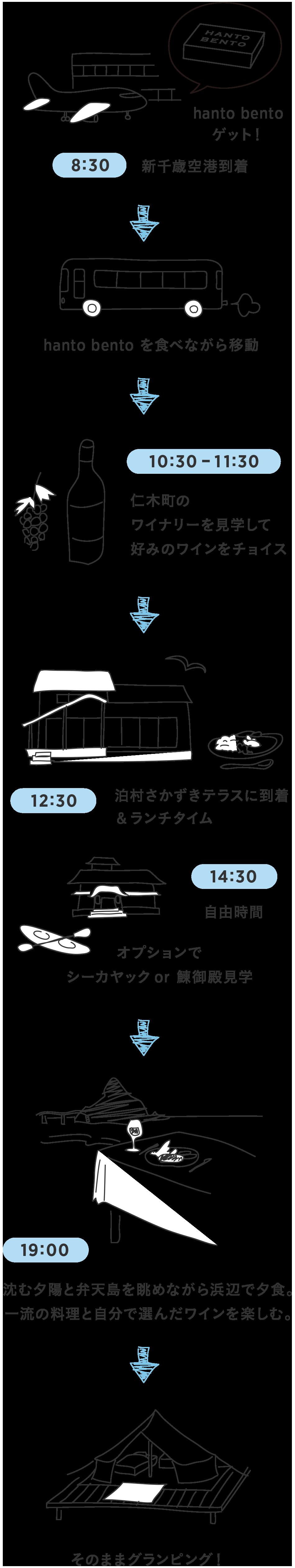 8:30 新千歳空港到着 hanto bentoをゲット! - hanto bentoを食べながら移動 - 10:30-11:30 仁木町のワイナリーを見学して好みのワインをチョイス - 12:30 泊村さかずきテラスに到着&ランチタイム - 14:30 自由時間 - オプションでシーカヤックor鰊御殿見学 - 19:00 沈む夕陽と弁天島を眺めながら浜辺で夕食。一流の料理と自分で選んだワインを楽しむ。 - そのままグランピング!